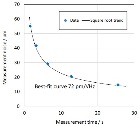 Experimental demonstration of the reduction of measurement noise as a function of data acquisition time for the ZYGO Nexview™ 3D interference microscope.