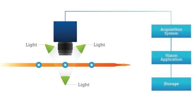 A basic machine vision system