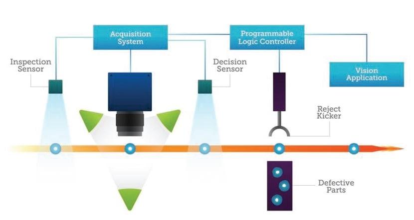 A machine vision system