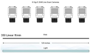 The aggregate data rate is 73 million pixels per second. An image for processing is 3560 lines.