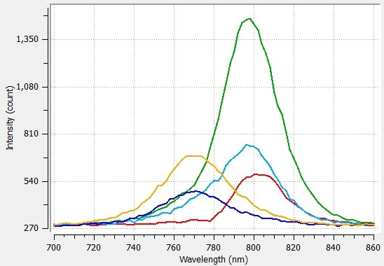 PL spectra extracted from different region of the sample (see corresponding targets)