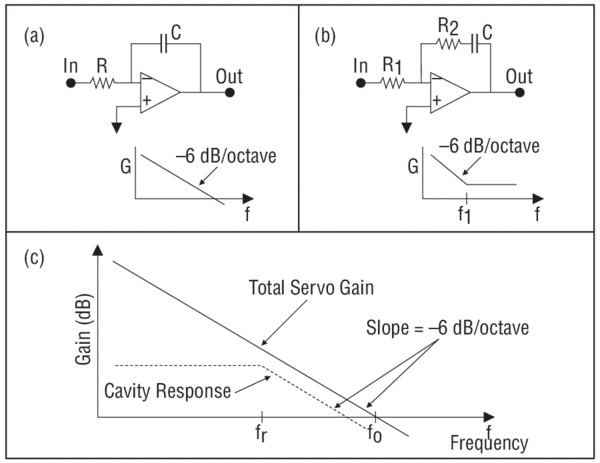 (a) and (b) Useful circuits for the servo loop filter and their corresponding frequency responses. (c) An example of the total servo gain for a stable feedback control loop (solid line), shown on a log-log scale, and the frequency response of the reference cavity (dashed line). fr corresponds to the HWHM of the reference cavity resonance.
