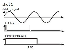 Timing diagram of the strobe signals