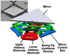 Structure of a Texas Instruments micro-mirror