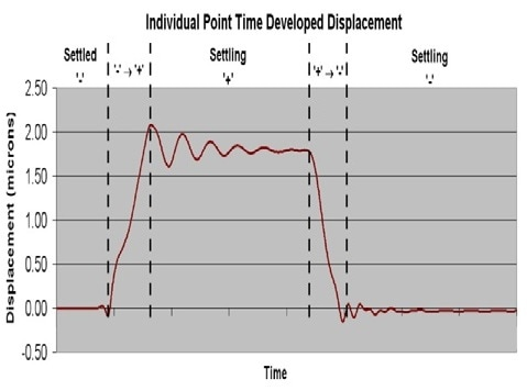 Time response of an individual point on a mirror