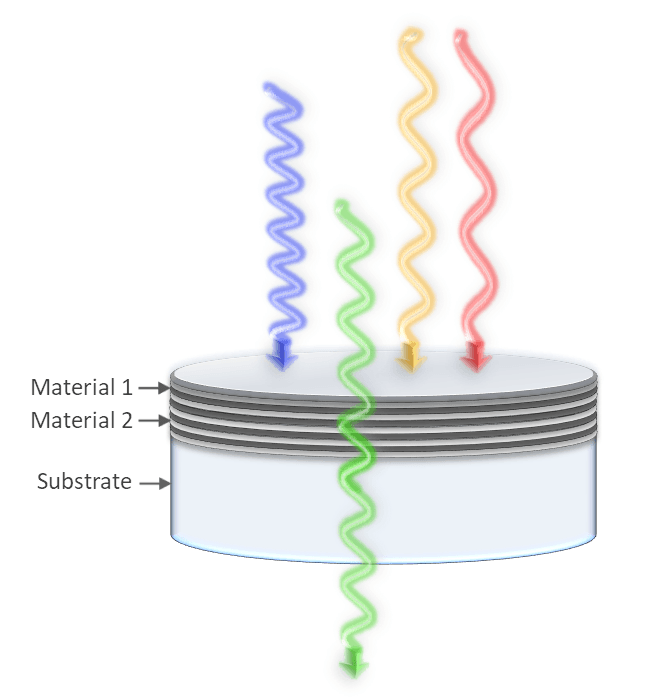 Bandpass filters transmit a range of wavelengths while blocking the adjacent light on either side.