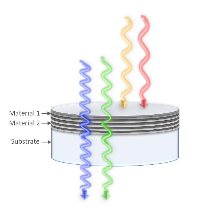 Shortpass edge filters transmit shorter wavelengths while blocking longer ones.