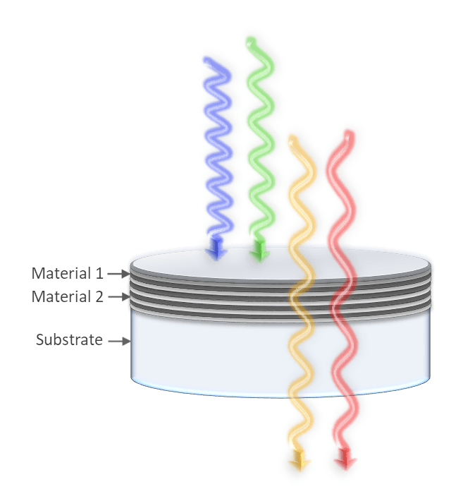 Longpass edge filters block shorter wavelengths while transmitting longer ones.