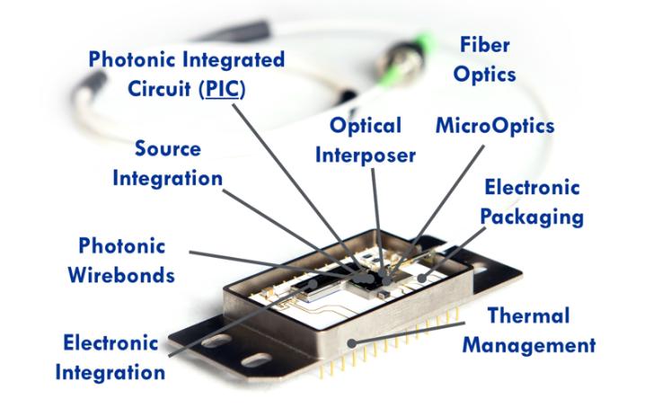 Key focus areas for the PIXAPP photonics packaging pilot line (courtesy of PIXAPP)