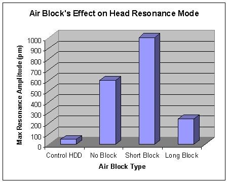 Air-flow block's effect on resonance.