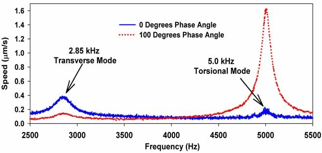 Spectra displaying selective excitation of suspension for phase angles of 0 degrees (showing enhancement of transverse mode and suppression of torsional mode) and 100 degrees (showing enhancement of torsional mode and suppression of transverse mode).