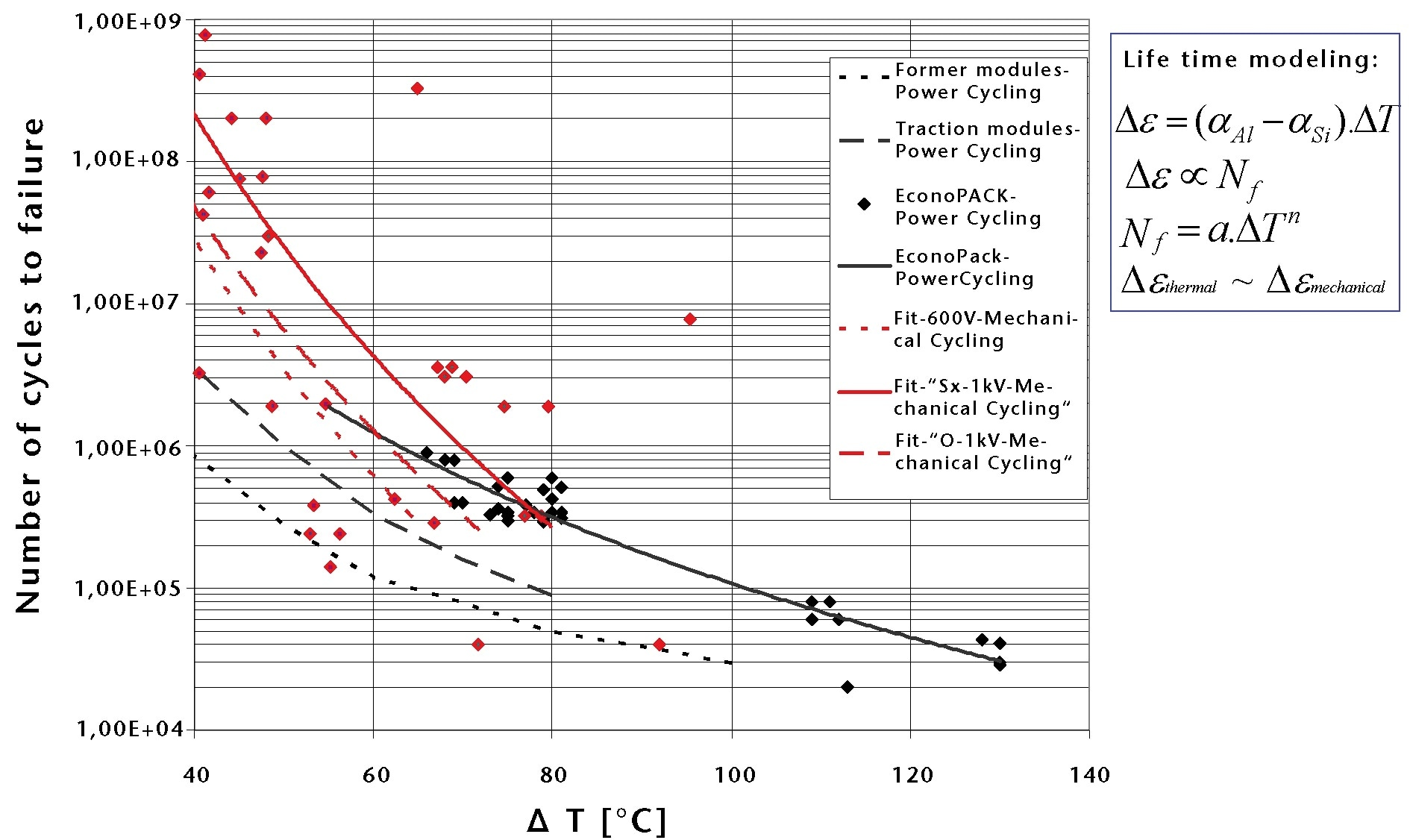 A comparison of power cycling and mechanical cycling results showing good agreement between the two methods of measurement. Power and mechanical results complement well.