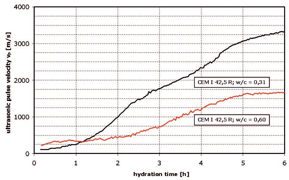Ultrasonic pulse velocity versus hydration time for cement pastes with various w/c ratios.