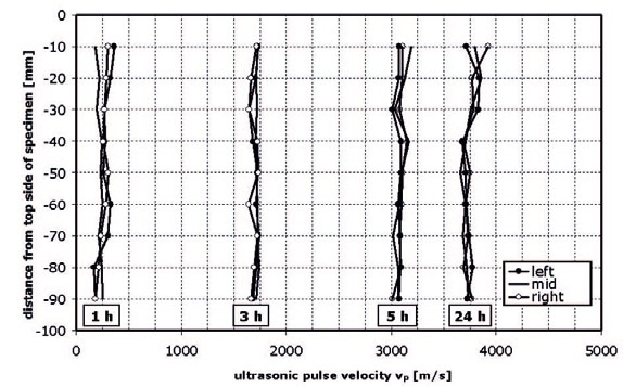 Distribution of ultrasonic pulse velocity over a sample of cement paste. The narrow distribution in velocity throughout the sample at any given time point shows that the sample is homogeneous.