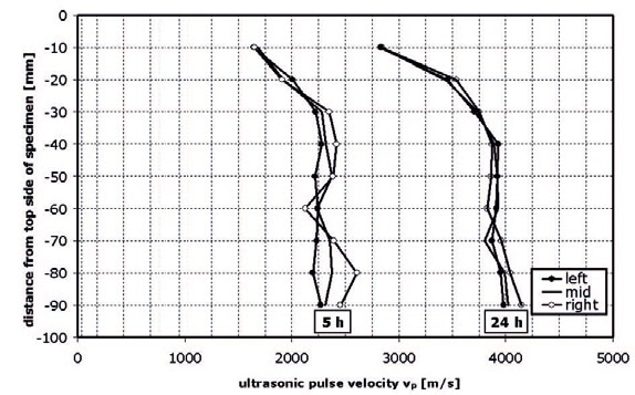 Spatial distribution of ultrasonic pulse velocity in a sample of mortar. The trend from lower velocities at the top of the sample to higher velocities at the bottom shows that the sample is inhomogeneous.