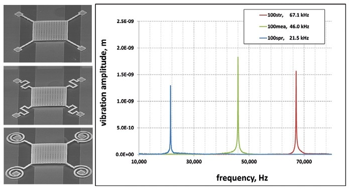 100 µm square RF-MEMS capacitive switches exhibiting three alternate spring designs, and the mechanical resonance frequencies measured.