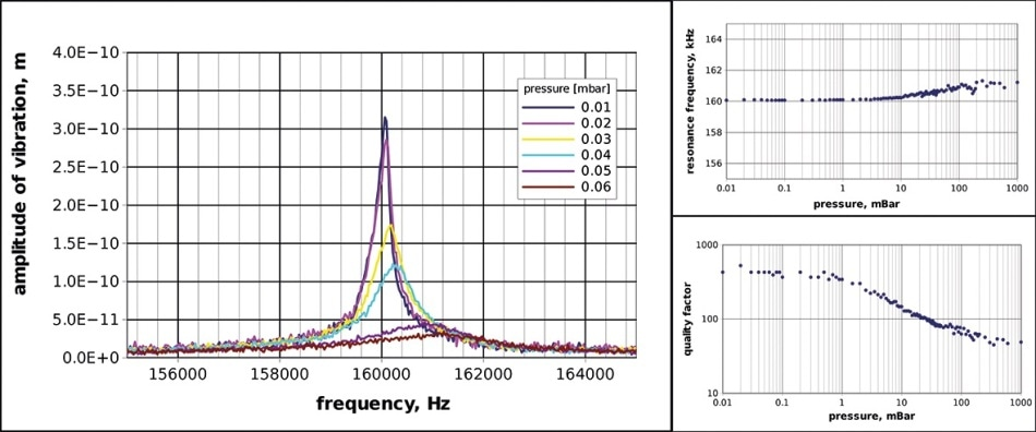 Measured resonance frequency of MEMS resonating cantilever compared to pressure (left) and corresponding features of the mechanical quality factor and resonance frequency.
