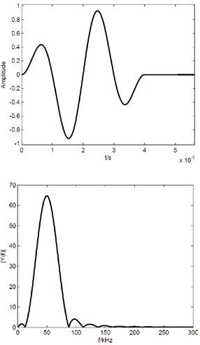 Excitation signal in the time domain (upper) and related amplitude spectrum (lower).