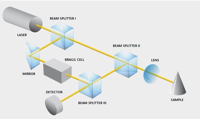Optical design of a laser vibrometer.
