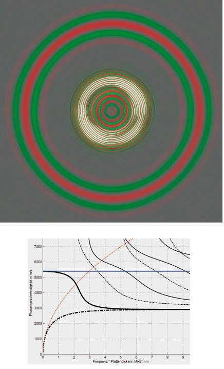Above: Propagation of symmetric (outer) and antisymmetric (inner) Lamb waves in an aluminum plate. Below: Dispersion of Lamb waves in an aluminum plate. (Solid lines: symmetric modes, dashed lines: anti-symmetric modes, bold: fundamental modes. Blue: Compression waves according to assumption of plane stress, Red: flexural waves according to Kirchhoff theory).