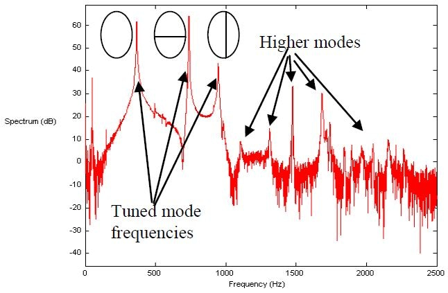 Common frequency response spectrum for an outer note on the soprano pan. First three modes are normally tuned into an almost harmonic relationship. Higher modes are not harmonic but enhance the overall timbre of the steelpan. Acquired utilizing the 1D scanning laser Dopler vibrometer and excitation as a product of an impact hammer.