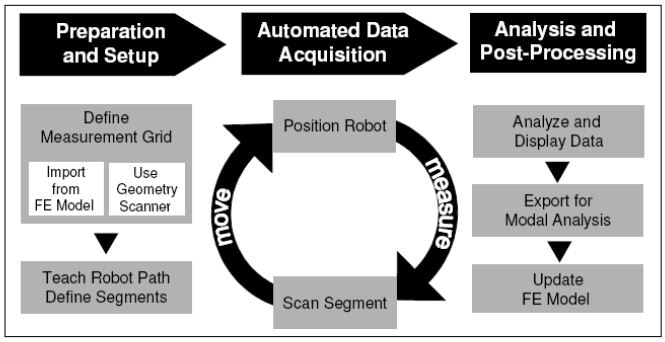 Robot-based SLDV workflow diagram.