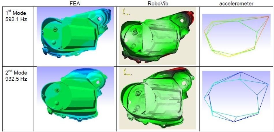A comparison of mode shapes of FEA with RoboVib® and traditional measurements.