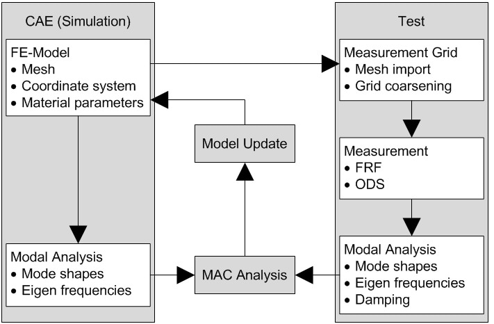 CAE data flow in a RoboVib Test.
