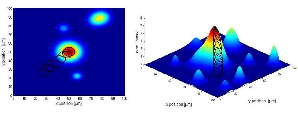 Gradient search routine and optical power distribution