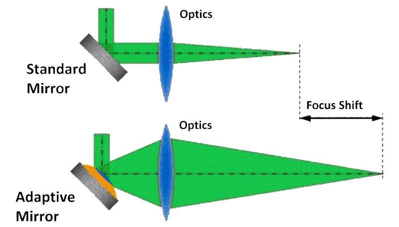 Principle operation of the adaptive mirror