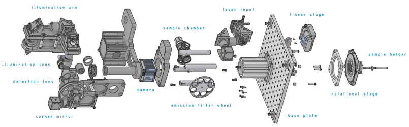 Modular conceptualization of FLAMINGO: PI's linear and rotation stage modules are shown on the right (Image: Morgridge Institute for Research, Madison, WI)