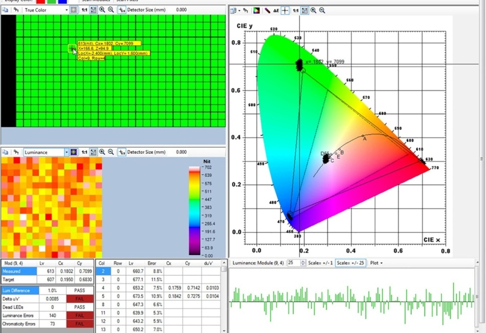 LED screen performance measurement. Using an imaging colorimeter allows the simultaneous measurement of the light and color output of tens of thousands of LEDs and their spatial relationships. Application software allows their complex relationships to be readily analyzed.