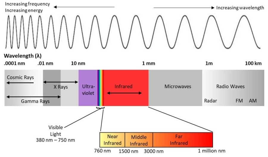 A representation of the electromagnetic spectrum, including the range of light visible to humans at wavelengths of approximately 380 - 750 nm, and near-infrared light at wavelengths of approximately 700 - 3000 nm.3