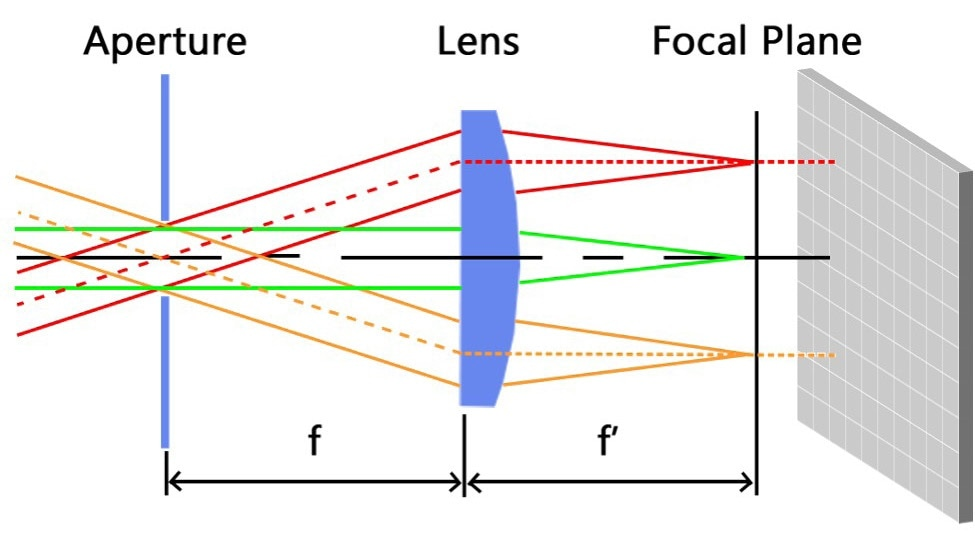 Illustration of Fourier optics directing angular emissions of light through the specialized lens onto points on an imaging system's CCD, forming a 2D polar plot of the 3D distribution.2