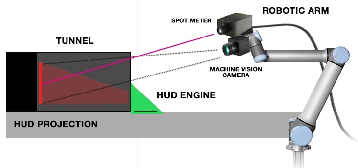 Example of HUD measurement equipment in a production application; a robotic arm integrated with a machine a spot meter for light measurement, and a machine vision camera for 2D image analysis.