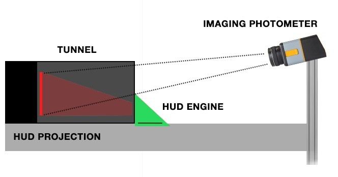 Example of HUD measurement equipment in a production application; a stationary imaging photometer used for simultaneous light measurement and 2D image analysis.