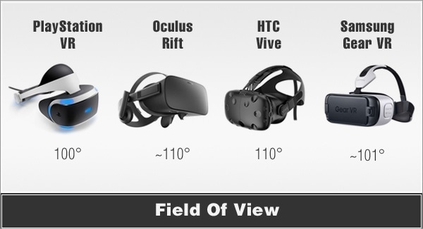 FOV comparison of VR headset displays. Source: VRGlassesHeadsets.com.2