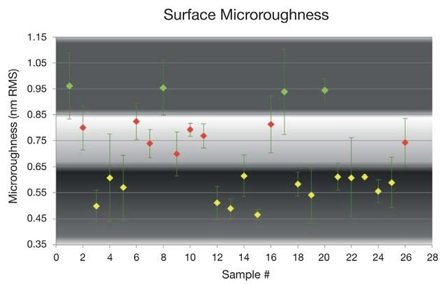 Microroughness distribution using pitch-polishing