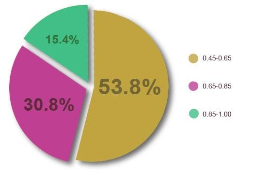 Microroughness percentile distribution for three selected 'discrete' regions.