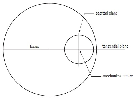 Definition of tangential and sagittal planes in relation to the geometry of an off-axis paraboloid.