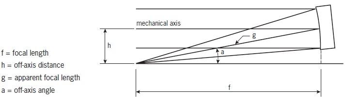 Important parameters that characterise an OAP.