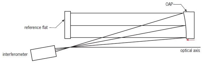 Interferometric set-up.