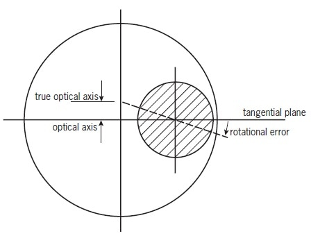 Misalignment due to rotation of sector about its mechanical centre. The fiducial marks on the mirror correspond to the dashed line.