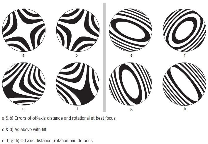 Interferograms due to a combination of alignment errors.