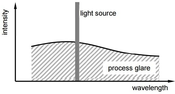 Emitted wavelength range of the light source and the wavelength distribution of the process light.