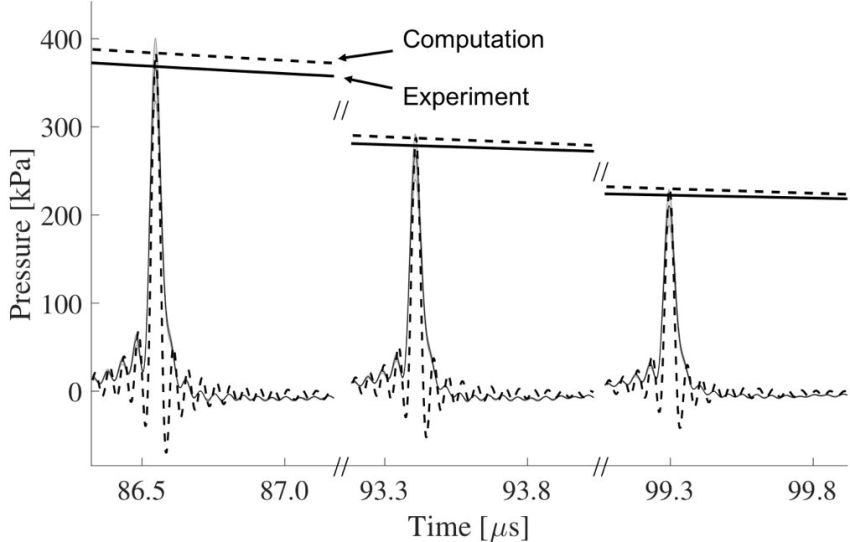 Theoretical computation (stapled black) and deconvolved experimental measurement (solid black) of bubble collapse shock wave at distances 30, 40, and 50 mm from the nucleation site.
