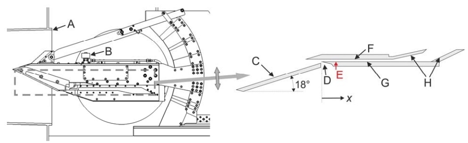 (Left) Schematic drawing of the HyShot II scramjet model in the HEG test section: (a) HEG nozzle; (b) valve for hydrogen injection. (Right) Flow path for the HyShot II scramjet (upside-down relative to the left schematic): (c) intake ramp; (d) boundary-layer bleed channel; (e) injection location; (f) cowl-side combustion chamber wall; (g) injector-side wall; (h) exhaust surfaces.