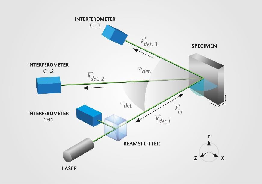 Optical layout of 3D laser vibrometer.