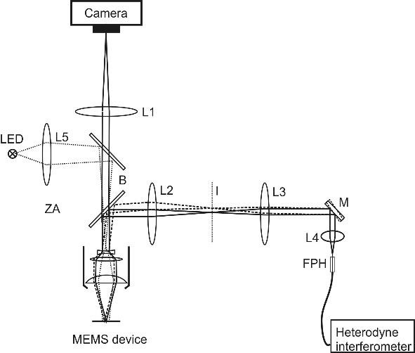 Optical layout of microscope scanning laser vibrometer.
