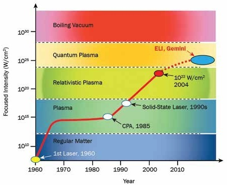 A history of laser intensity, with various laser-matter interaction periods.